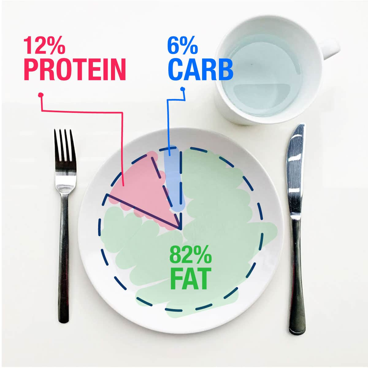 tapering carbs to ketogenic diet