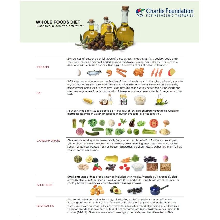 Is gluten-free diet contains health benefits
